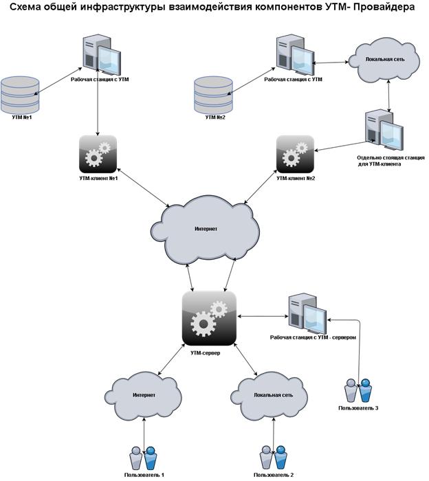 Сервер УТМ